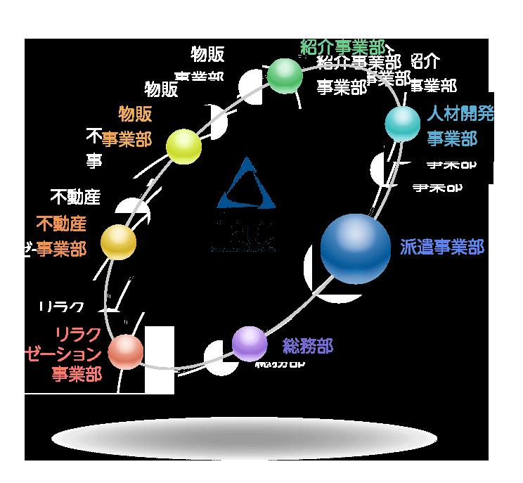iae組織図